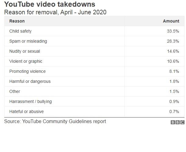YouTube ลบวิดีโอเพิ่มขึ้นถึงสองเท่า